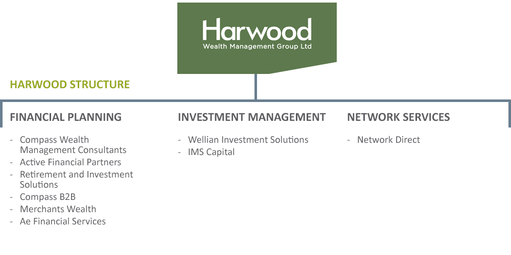 Harwood Wealth Management Group - Group structure